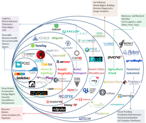 IoT Startup Directory
